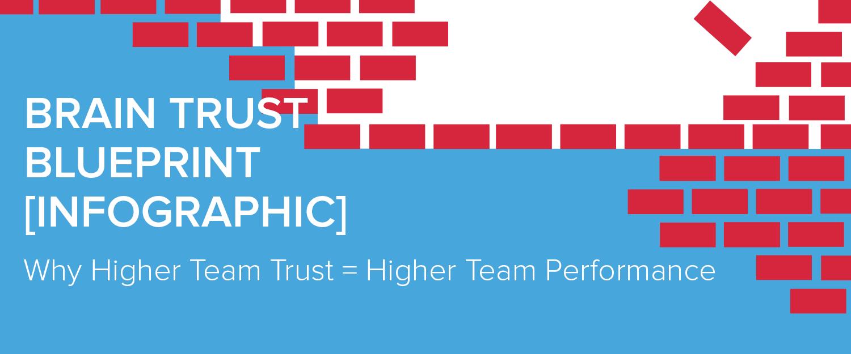Brain trust blueprint