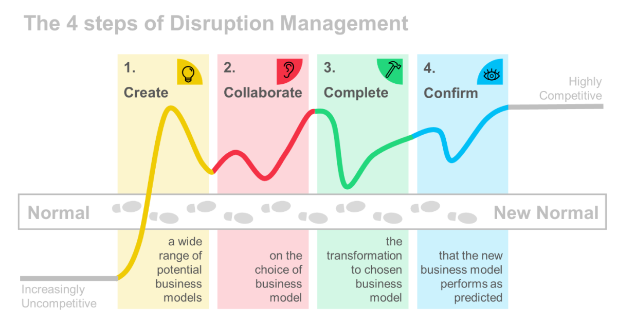 The 4 steps of Disruption Management